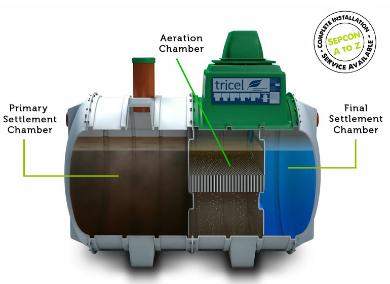 tricel novo sewage systems ireland septic tank upgrading. Black Bedroom Furniture Sets. Home Design Ideas