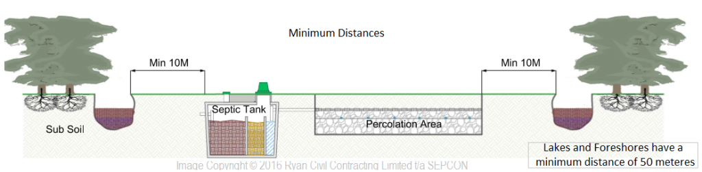 Septic tank and Percolation distance from ditch, stream or ...