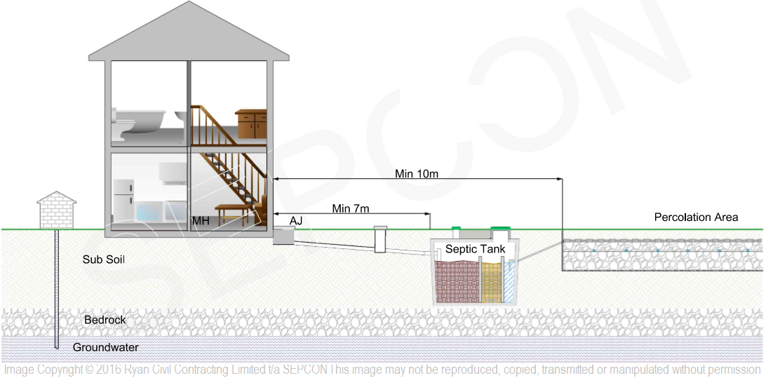Septic Tank And Percolation Distance From House Sepcon Tanks Ireland